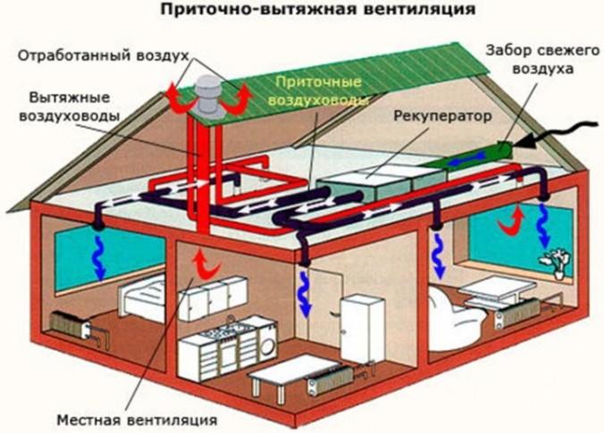 Как сделать вентиляцию в частном доме